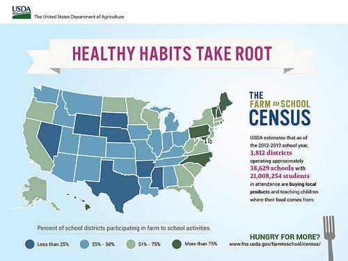 healthy habits in schools
