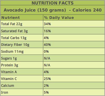 Avocado Juice Nutrition Table