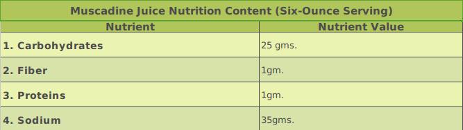 Muscadine Juice Nutrition