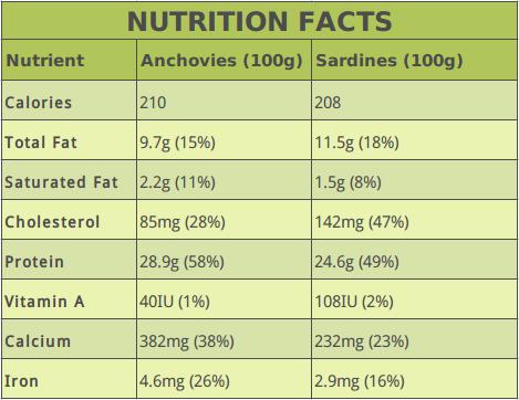 Anchovies Vs Sardines Nutrition