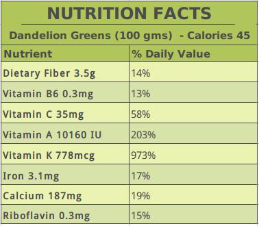 Dandelion Nutrition Content