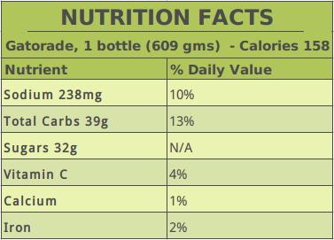 Gatorade Nutrition Data