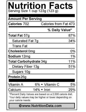Pistachios-Nutrition