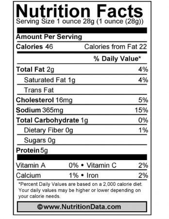 Ham Nutrition Facts