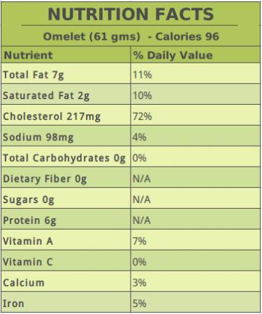 Omelet Nutrition