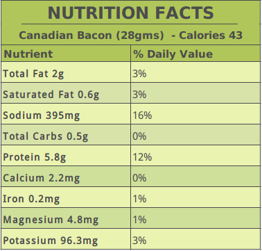 Canadian Bacon Nutrition