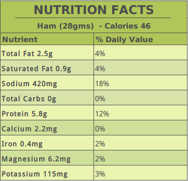Ham Nutrition