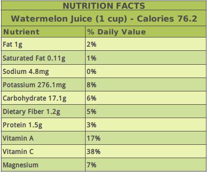 Watermelon Juice Nutrition Facts